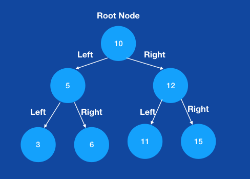 Representation of a binary tree with 6 nodes.